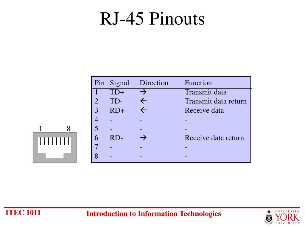 RJ-45 Pinouts