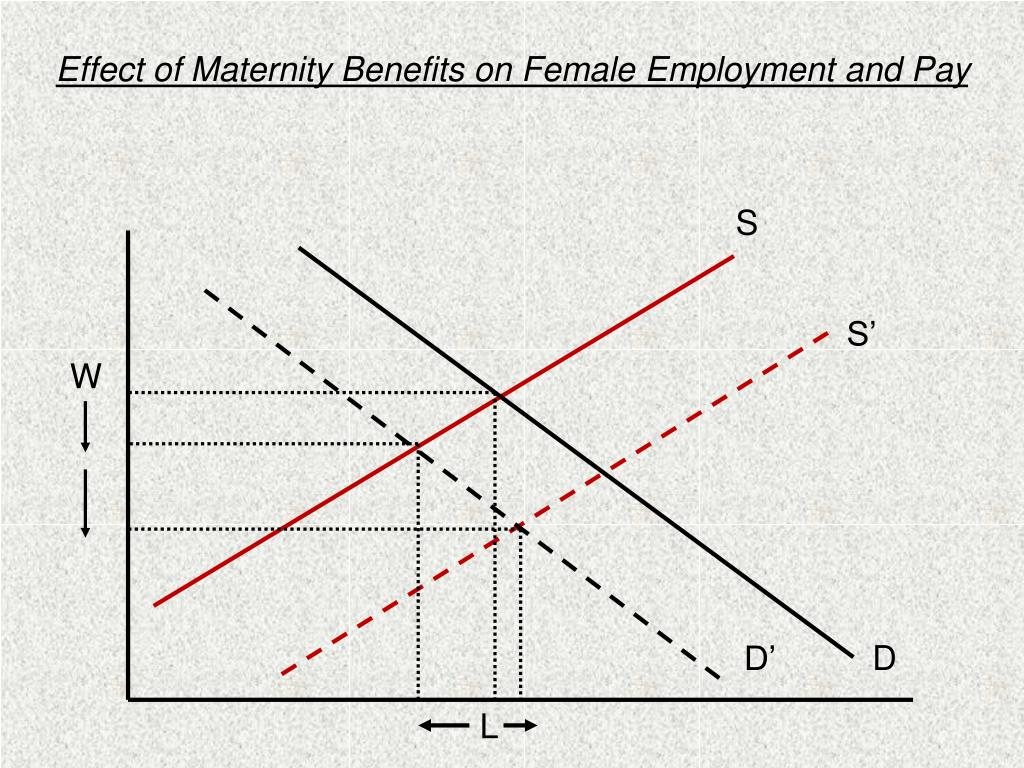 Effect of Maternity Benefits on Female Employment and Pay