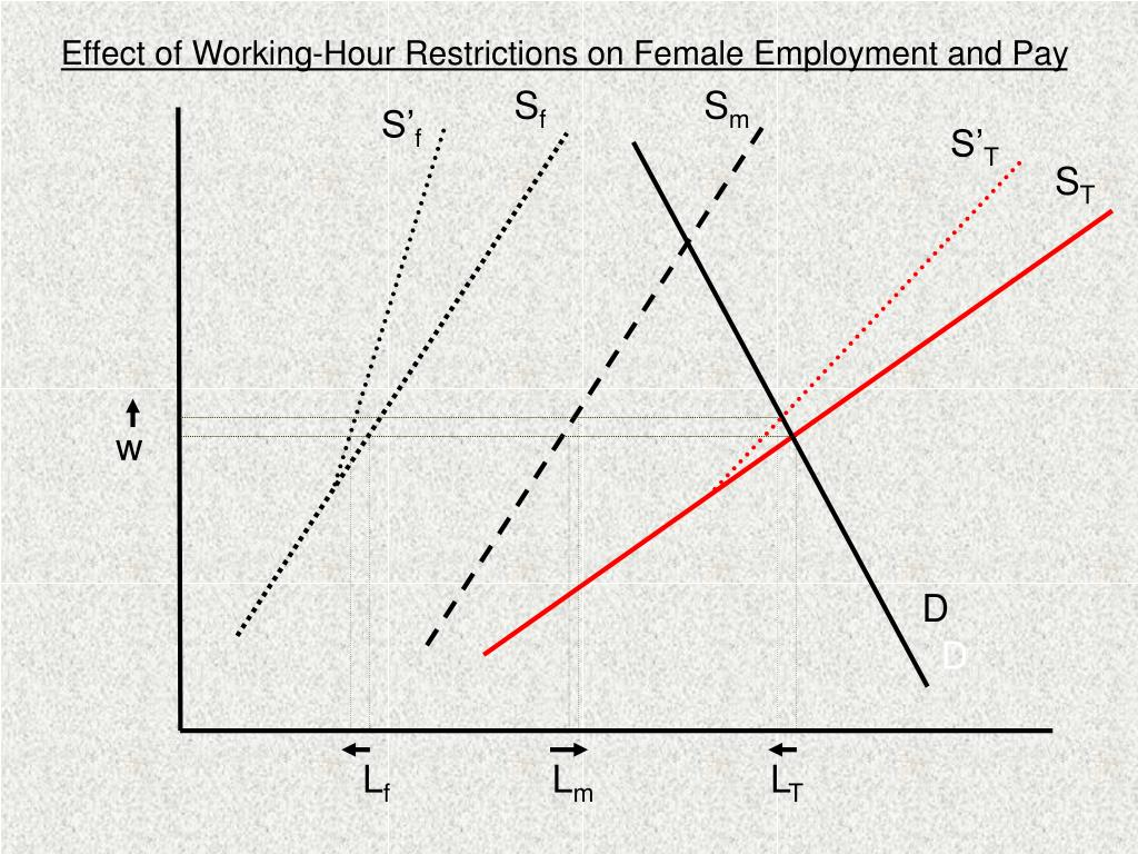 Effect of Working-Hour Restrictions on Female Employment and Pay