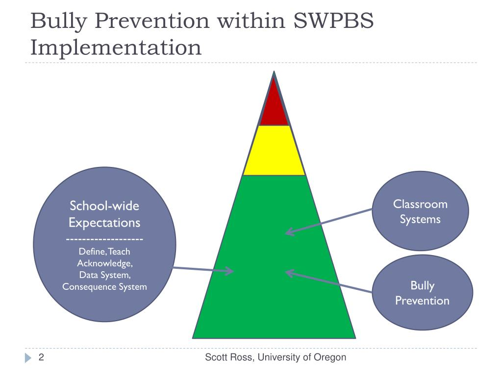 Bully Prevention within SWPBS Implementation