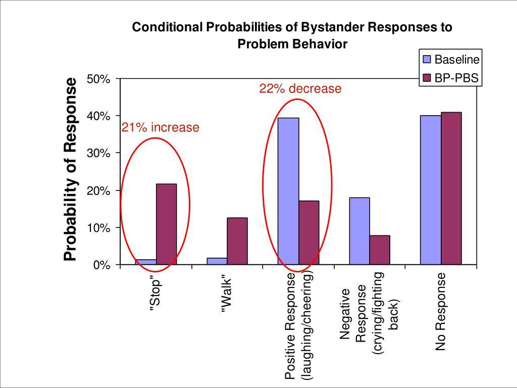 22% decrease