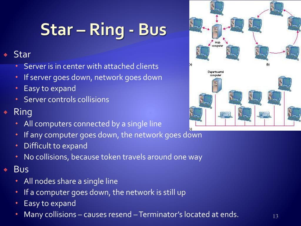 Star – Ring - Bus
