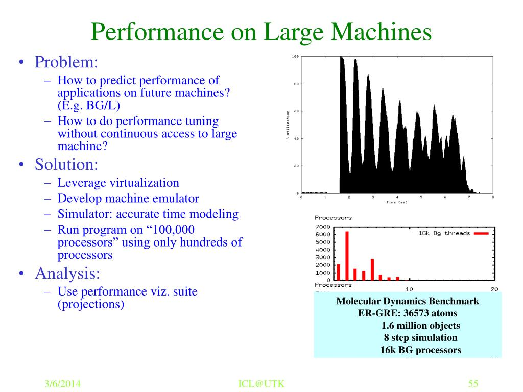 Performance on Large Machines