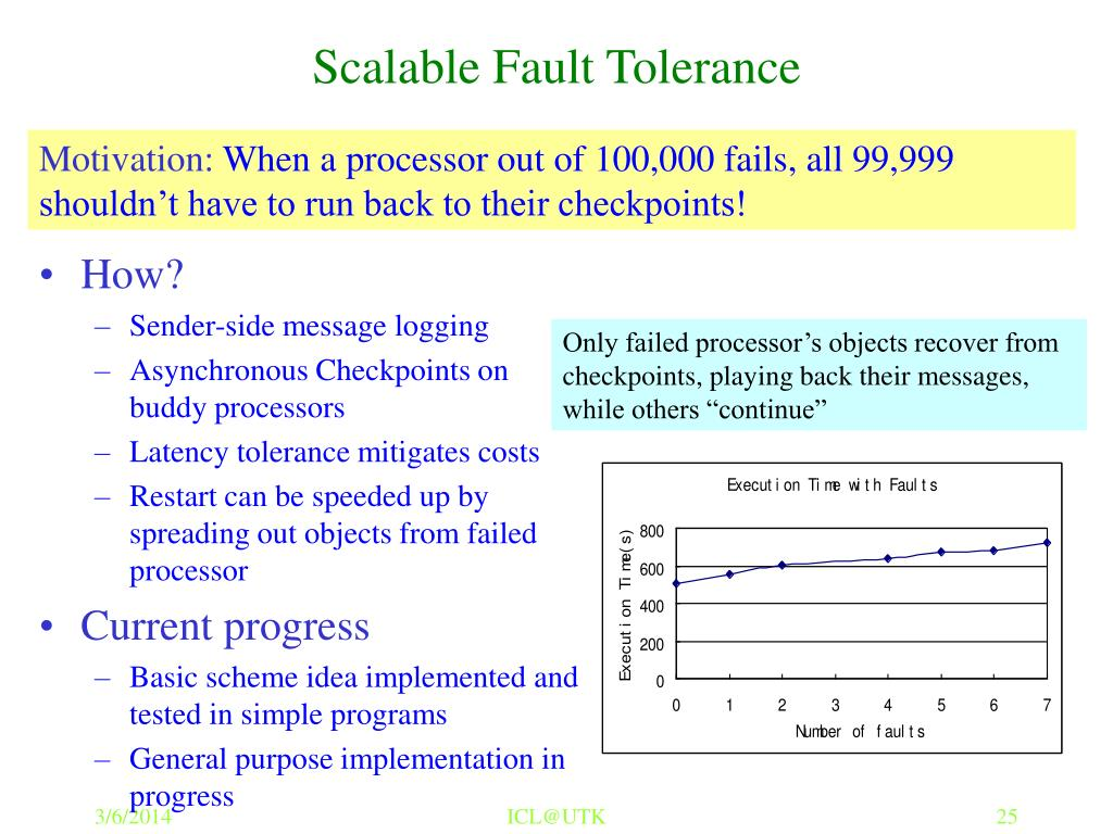 Scalable Fault Tolerance