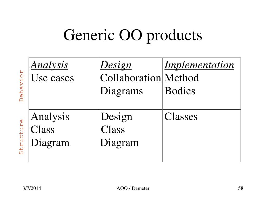 Generic OO products