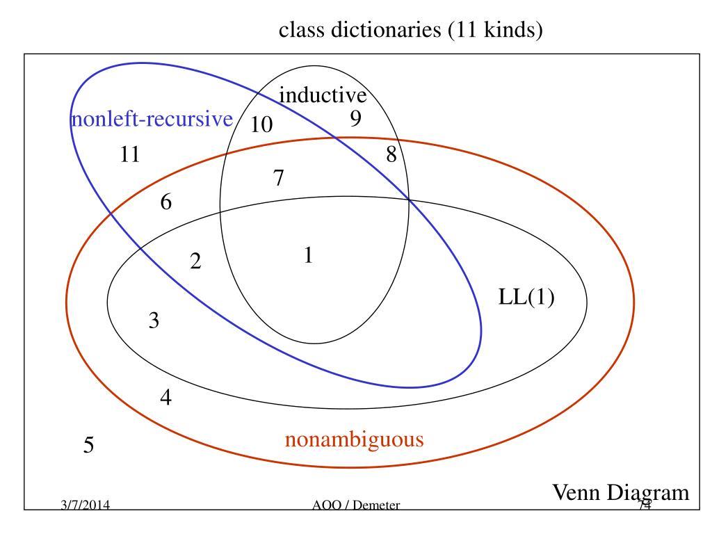 class dictionaries (11 kinds)