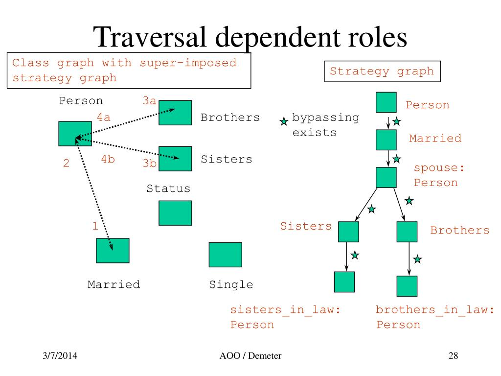 Traversal dependent roles