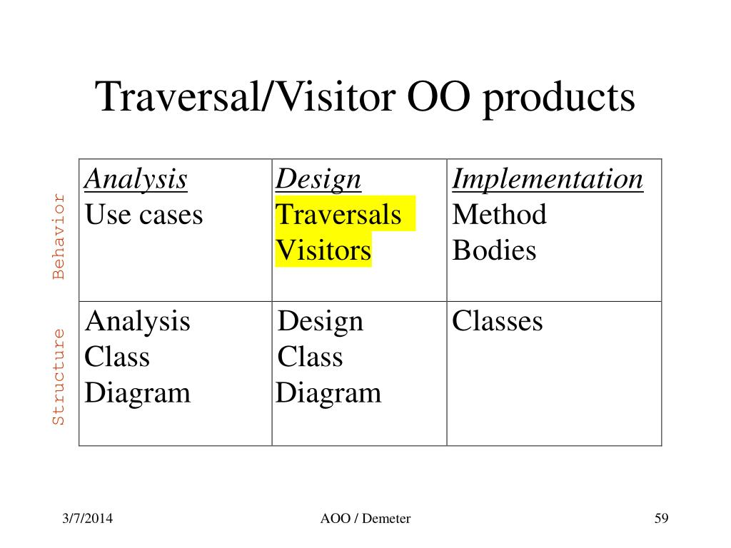Traversal/Visitor OO products