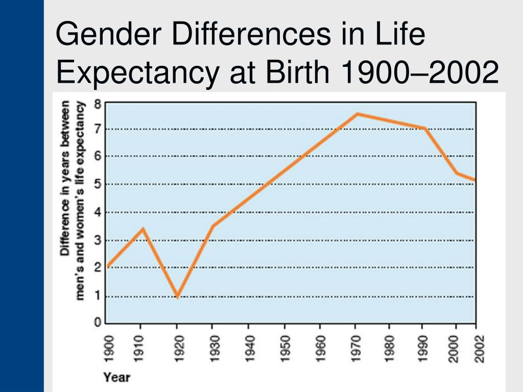 Gender Differences in Life Expectancy at Birth 1900–2002