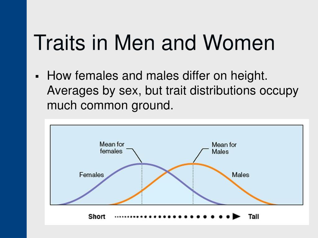 Traits in Men and Women