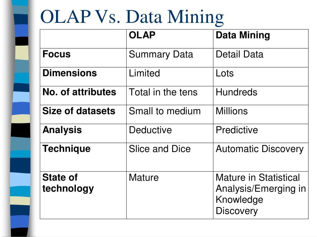 OLAP Vs. Data Mining
