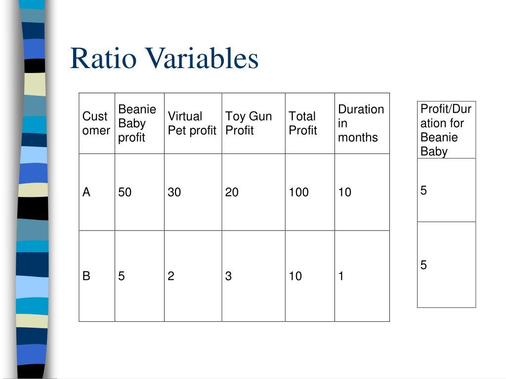 Ratio Variables