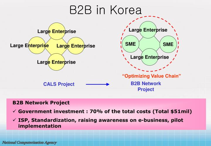 B2B in Korea