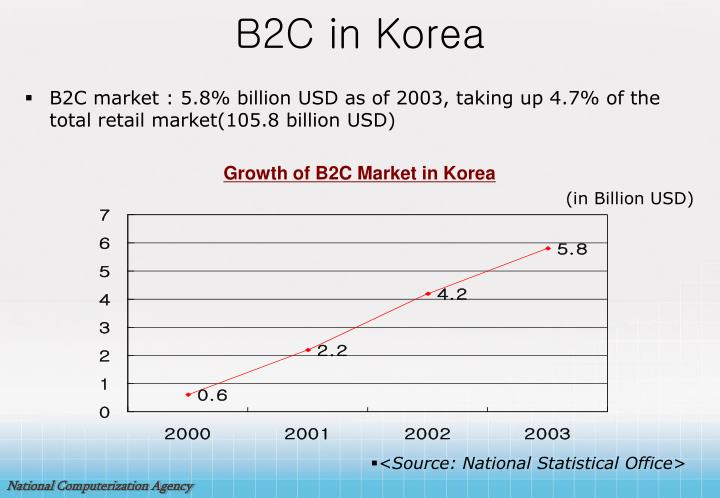 B2C in Korea