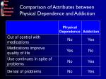 comparison of attributes between physical dependence and addiction