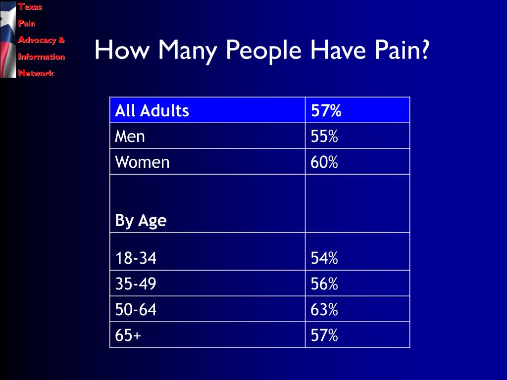 How Many People Have Pain?