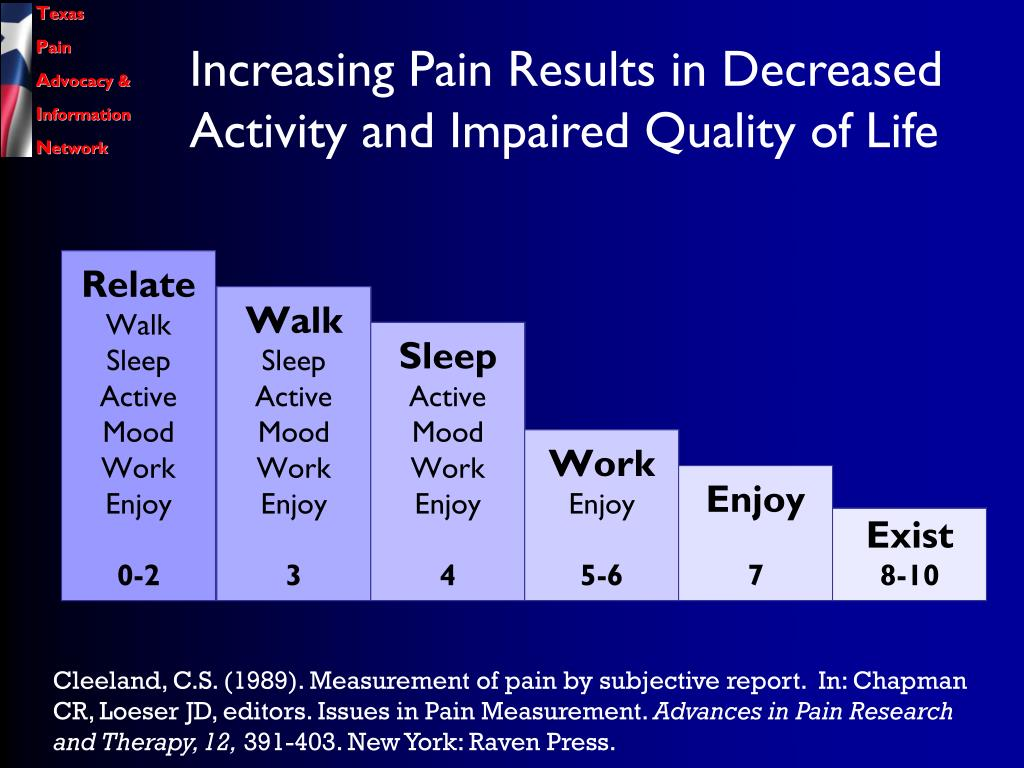 Increasing Pain Results in Decreased Activity and Impaired Quality of Life