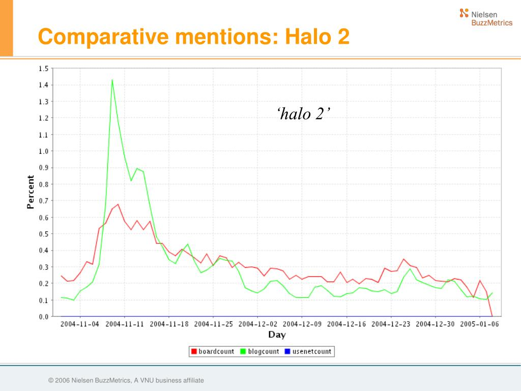 Comparative mentions: Halo 2