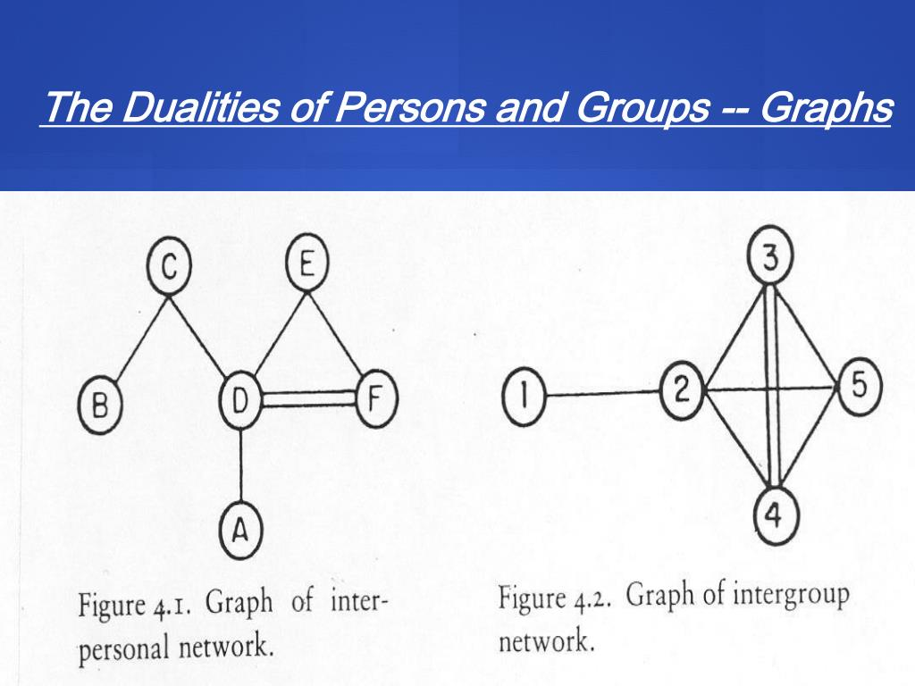 The Dualities of Persons and Groups -- Graphs