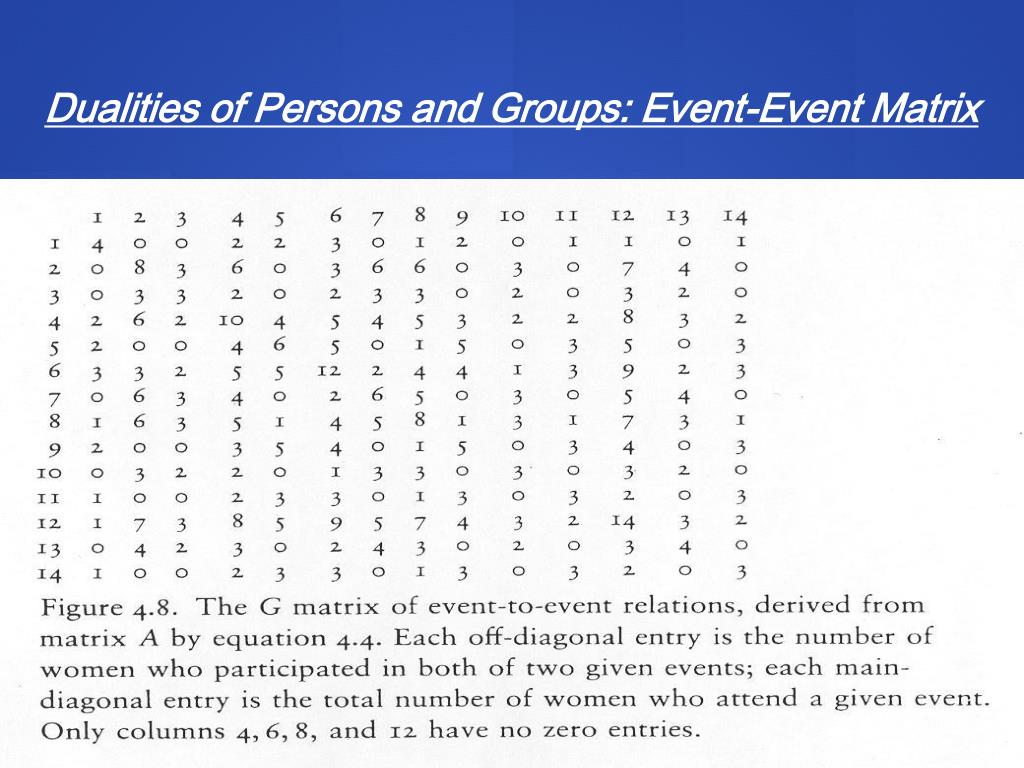 Dualities of Persons and Groups: Event-Event Matrix