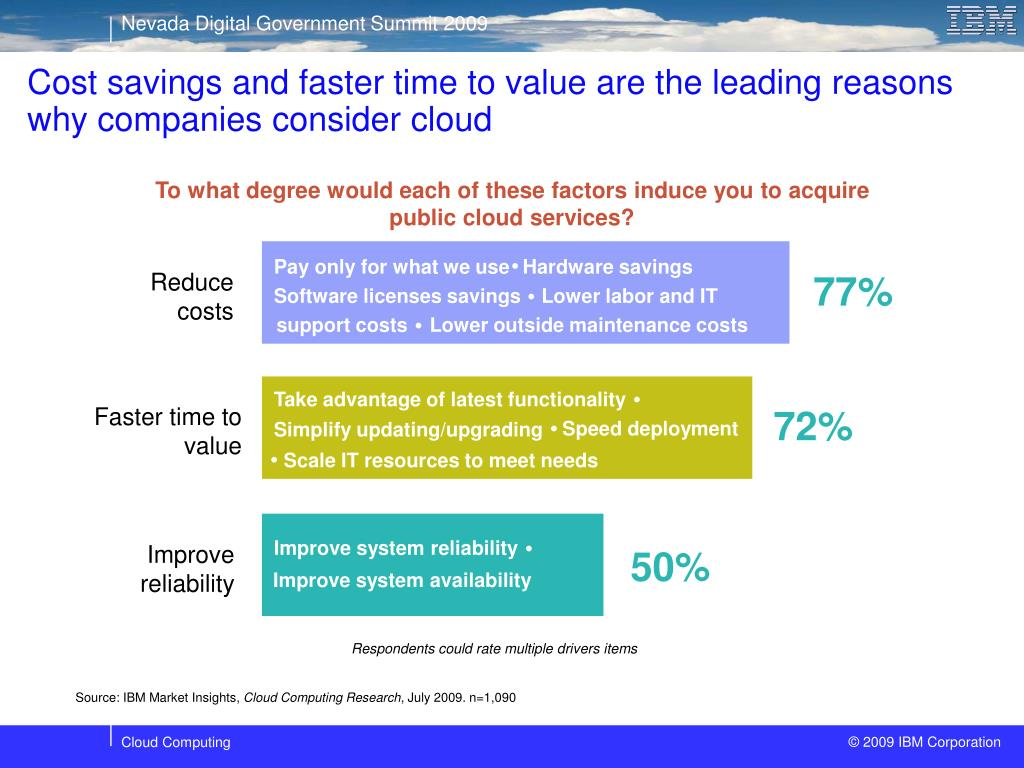 Cost savings and faster time to value are the leading reasons why companies consider cloud