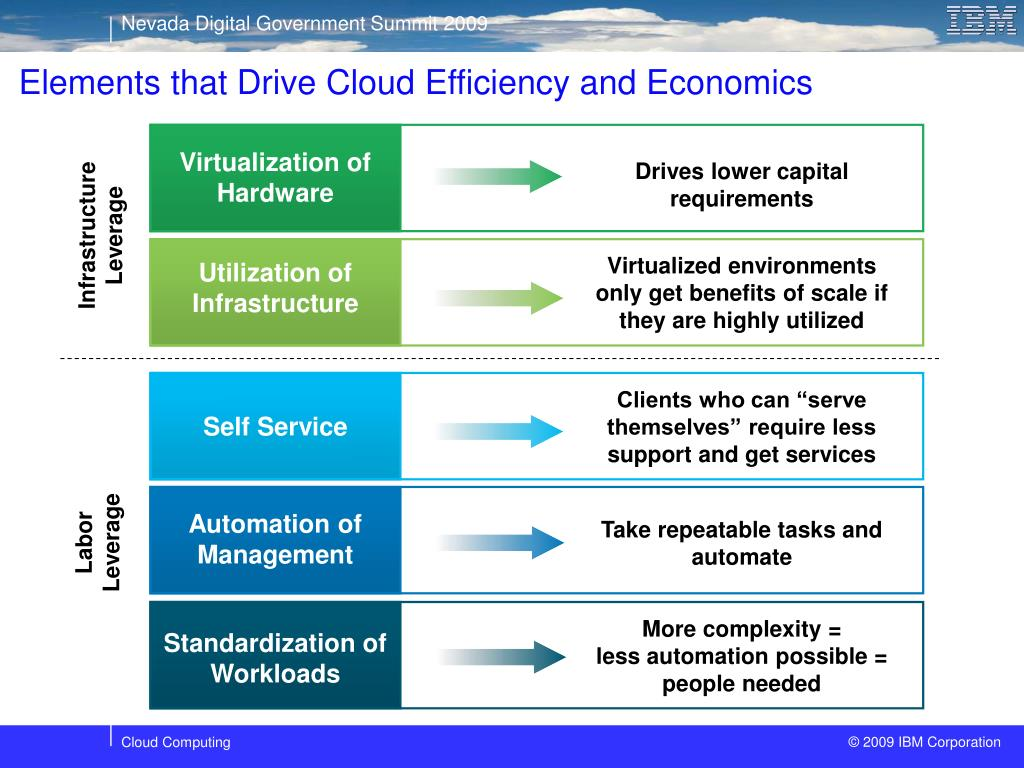 Elements that Drive Cloud Efficiency and Economics