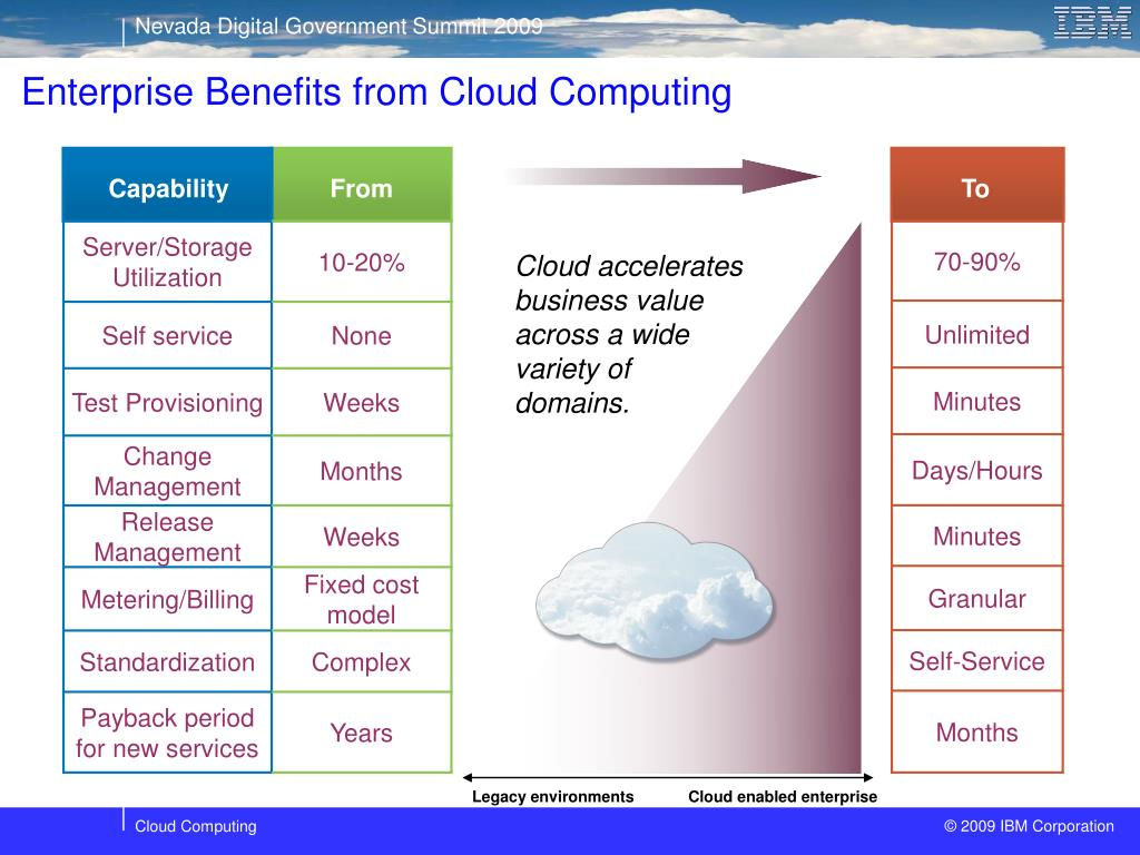 Enterprise Benefits from Cloud Computing