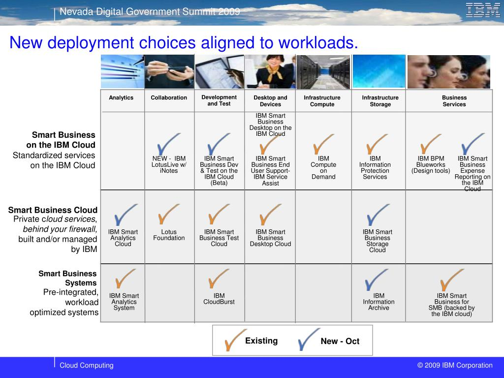 New deployment choices aligned to workloads.
