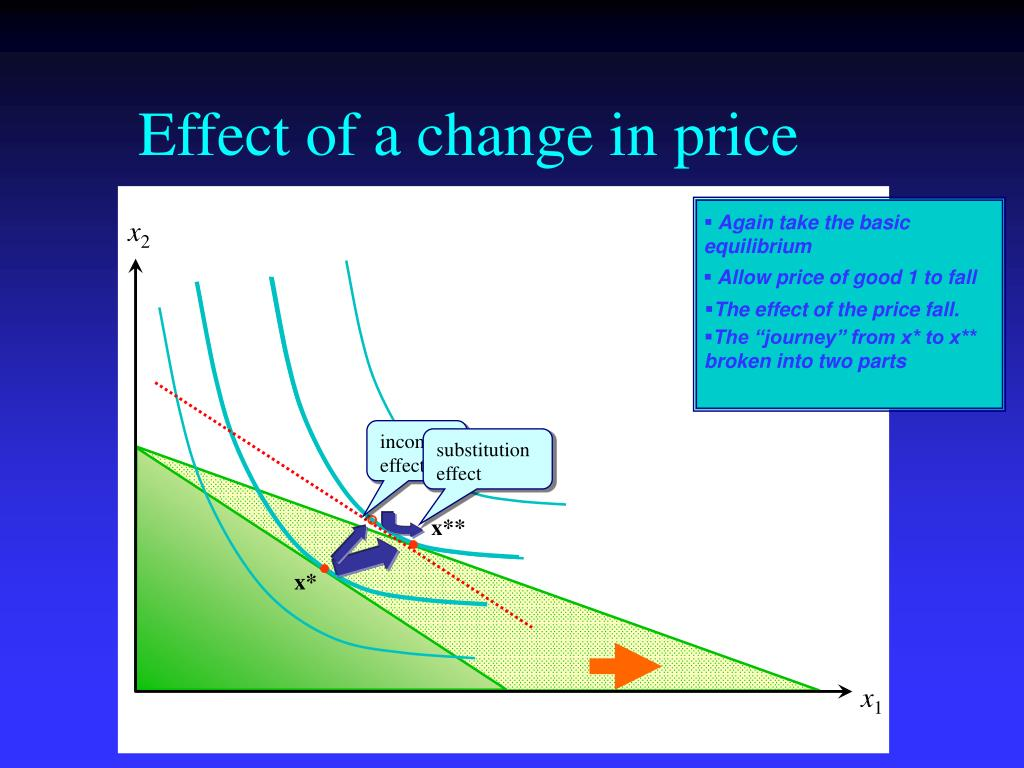 Effect of a change in price