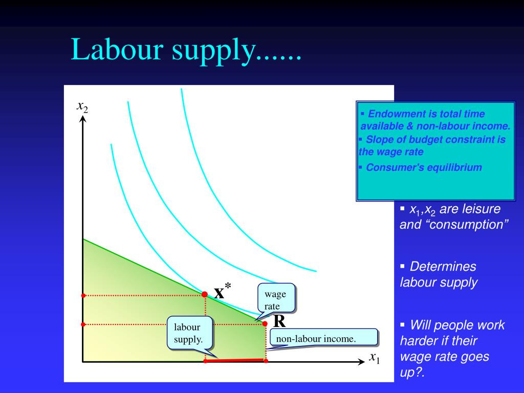 Labour supply......