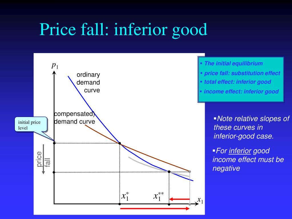 Price fall: inferior good