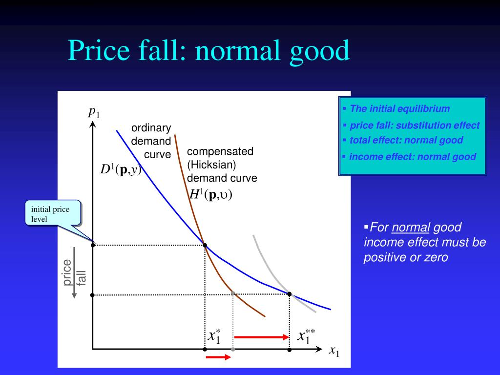 Price fall: normal good