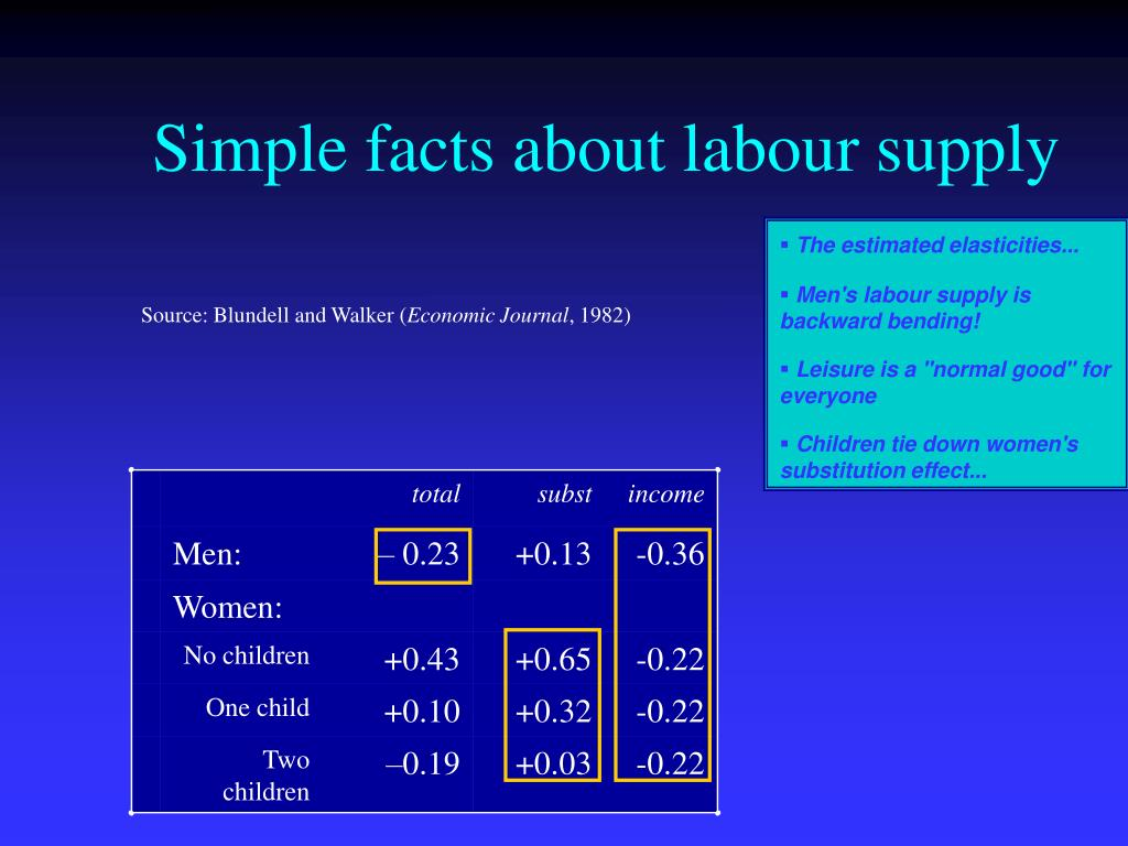 Simple facts about labour supply