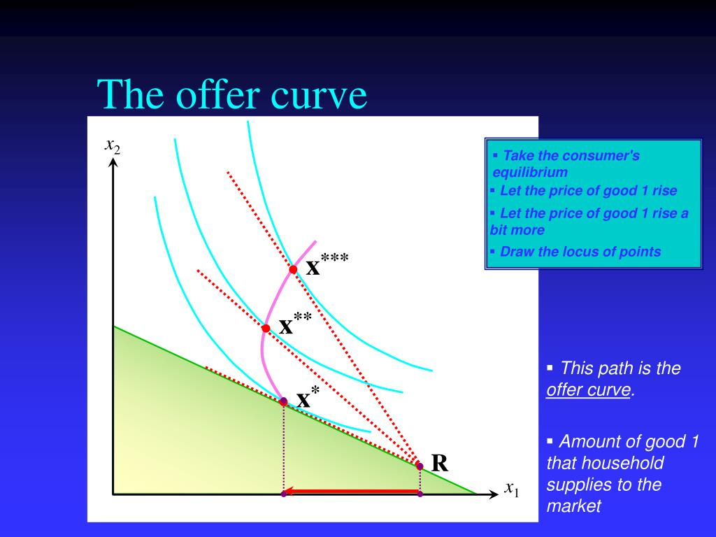 The offer curve