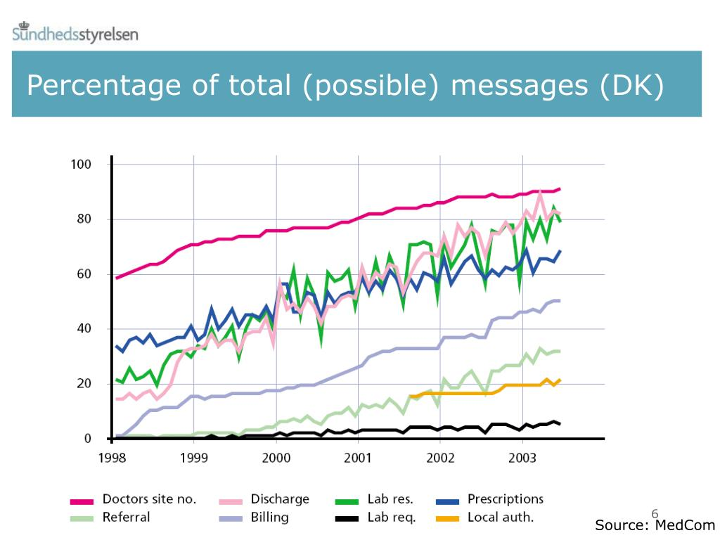 Percentage of total (possible) messages (DK)
