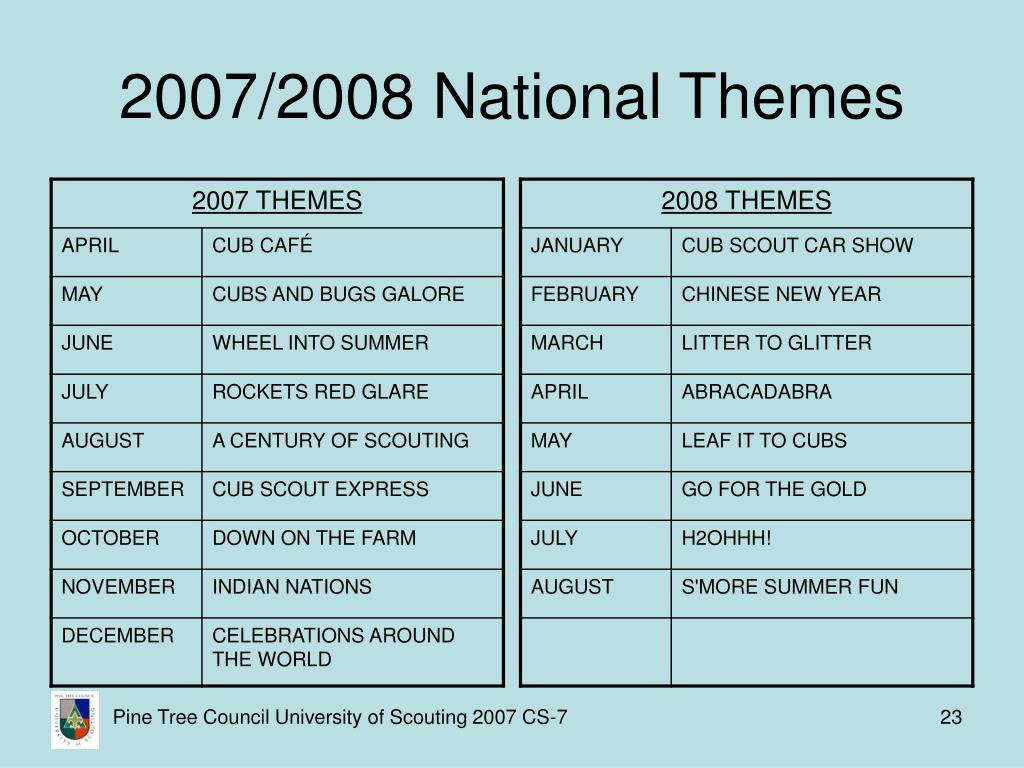 2007/2008 National Themes