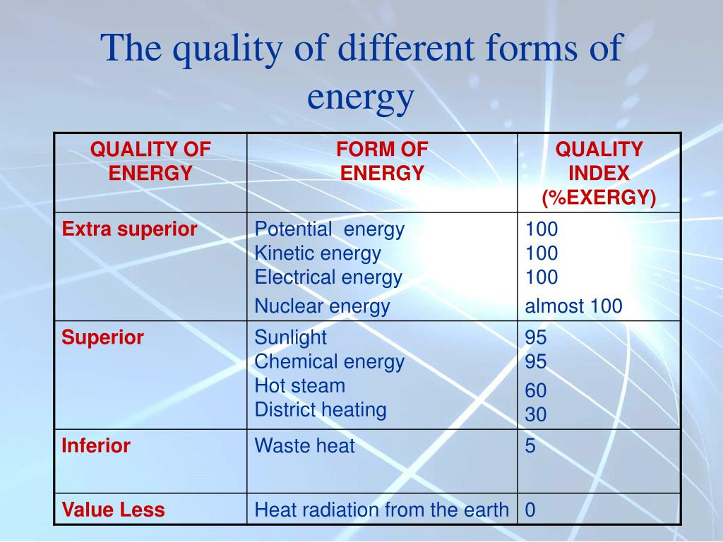 The quality of different forms of energy