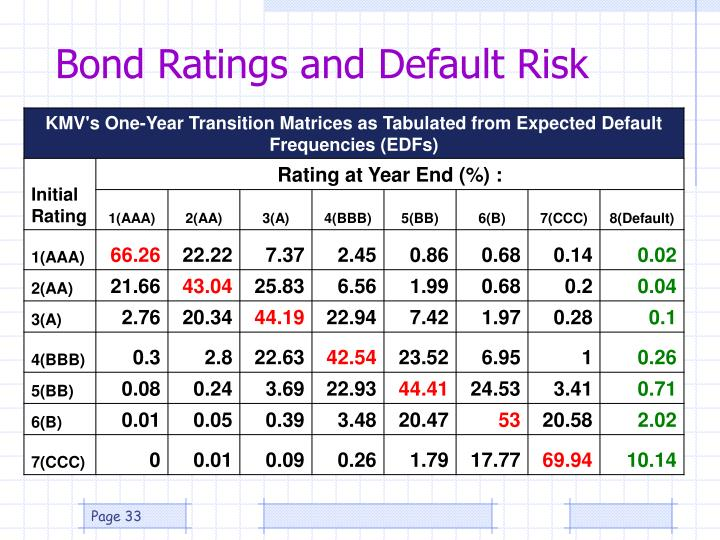 Bond Ratings and Default Risk