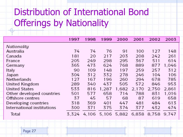 Distribution of International Bond Offerings by Nationality