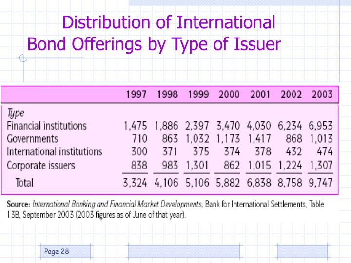 Distribution of International Bond Offerings by Type of Issuer