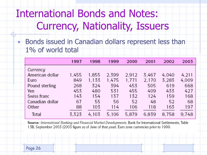 International Bonds and Notes: 	Currency, Nationality, Issuers