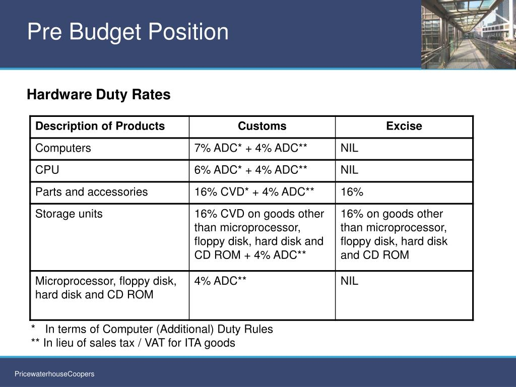 Pre Budget Position
