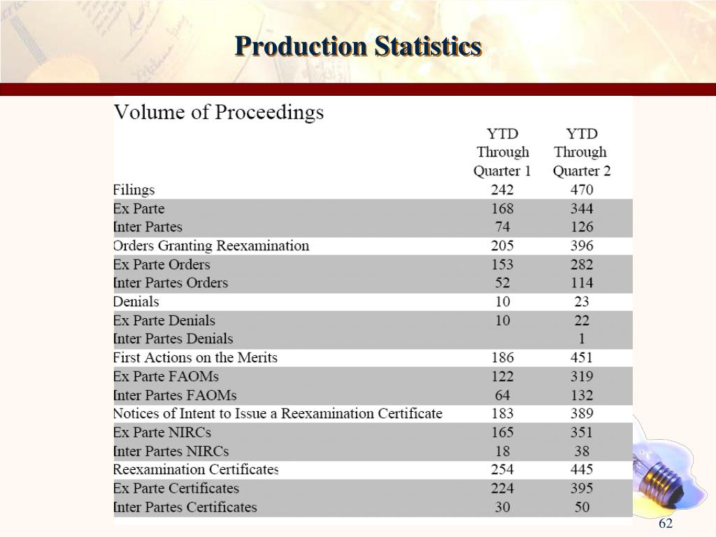 Production Statistics