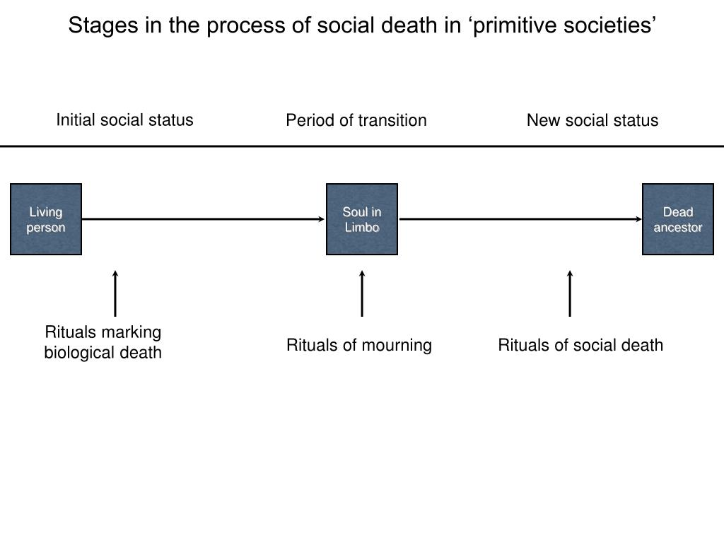 Stages in the process of social death in 'primitive societies'