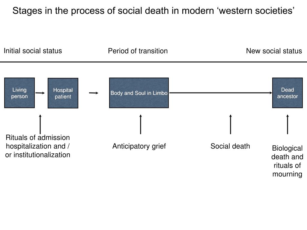Stages in the process of social death in modern 'western societies'