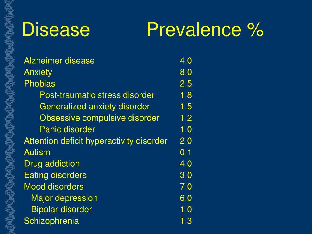 DiseasePrevalence %