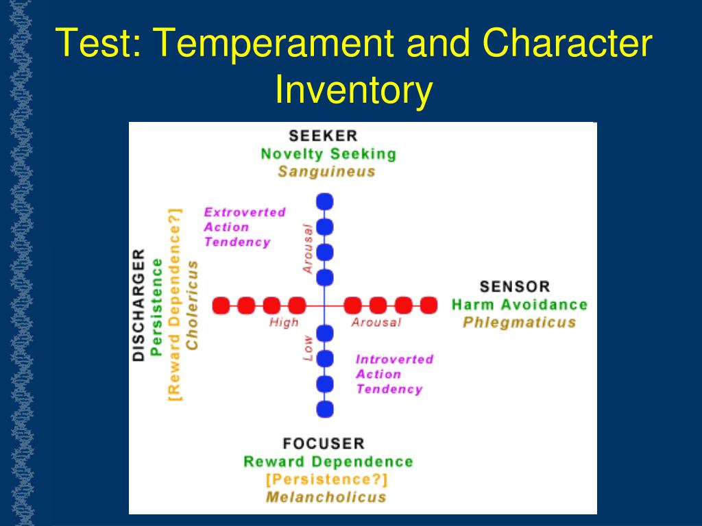 Test: Temperament and Character Inventory
