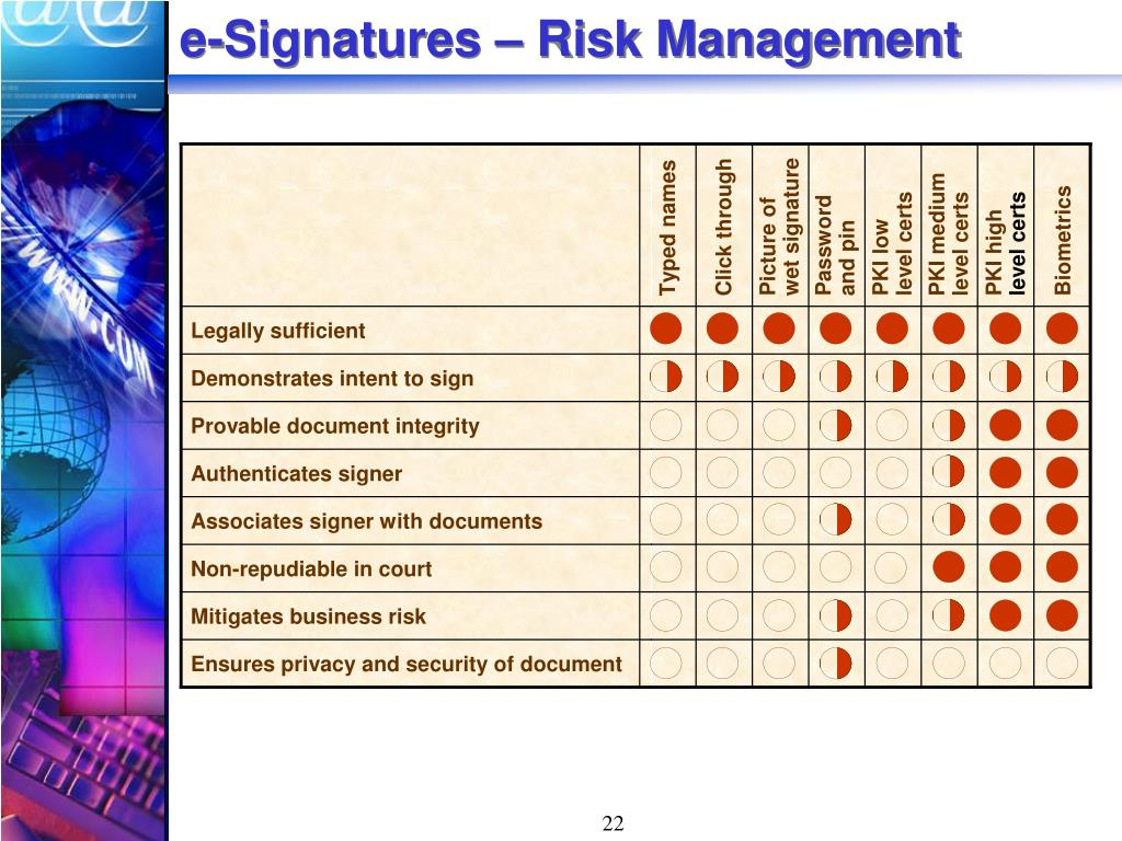 e-Signatures – Risk Management