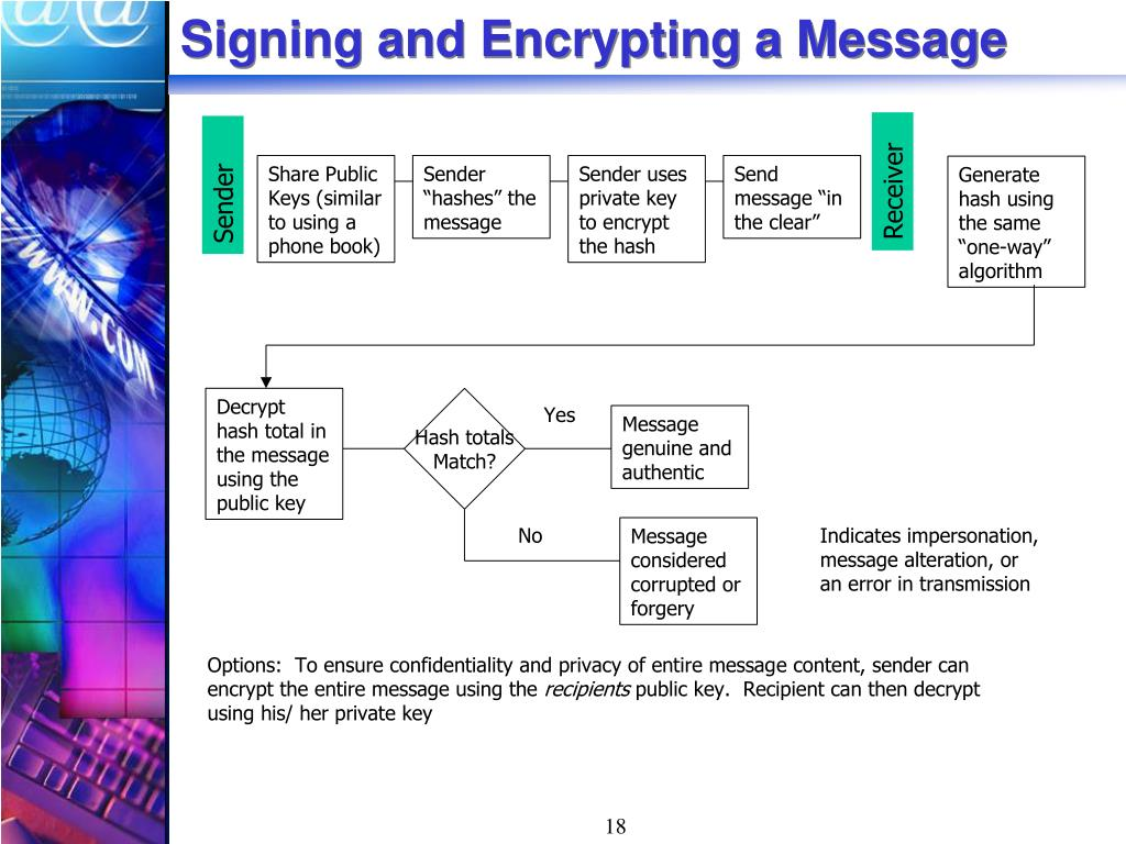 Signing and Encrypting a Message