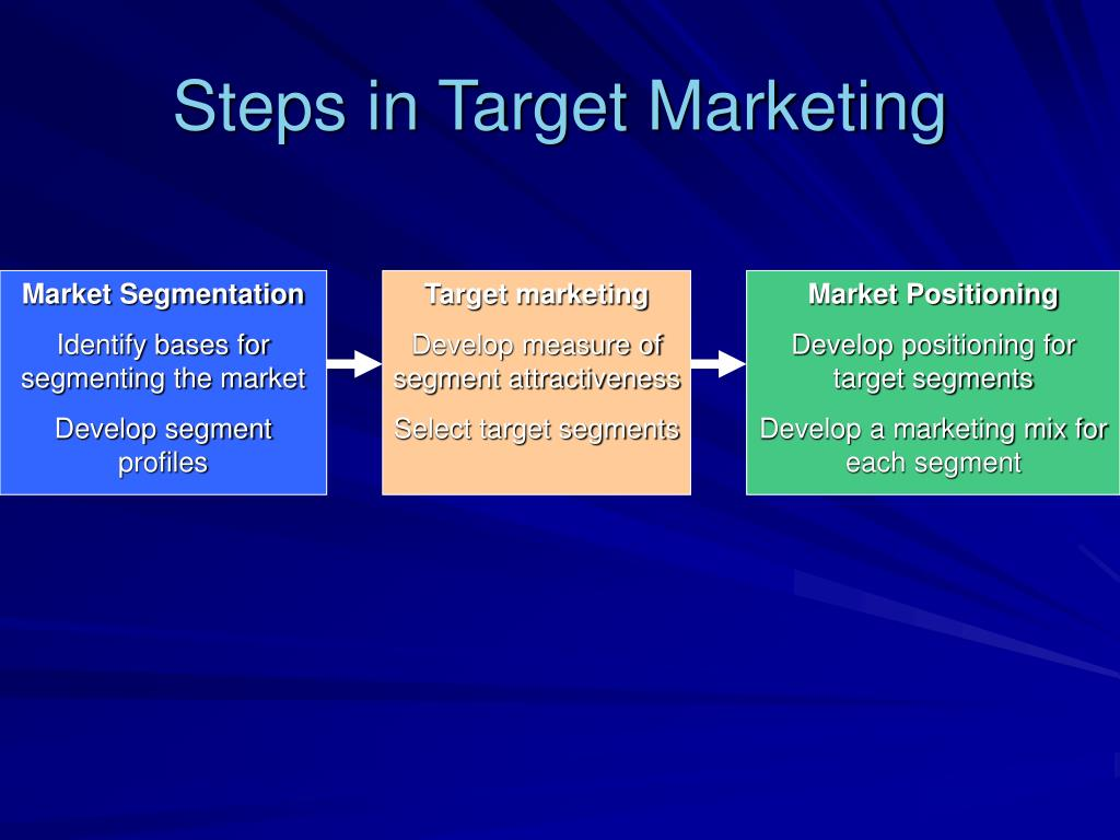 relationship among market segmentation target marketing and positioning